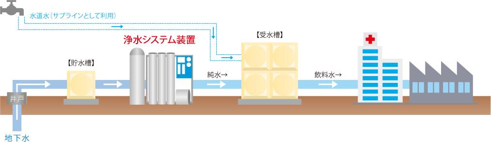 地下水飲料水化システムのしくみイメージ