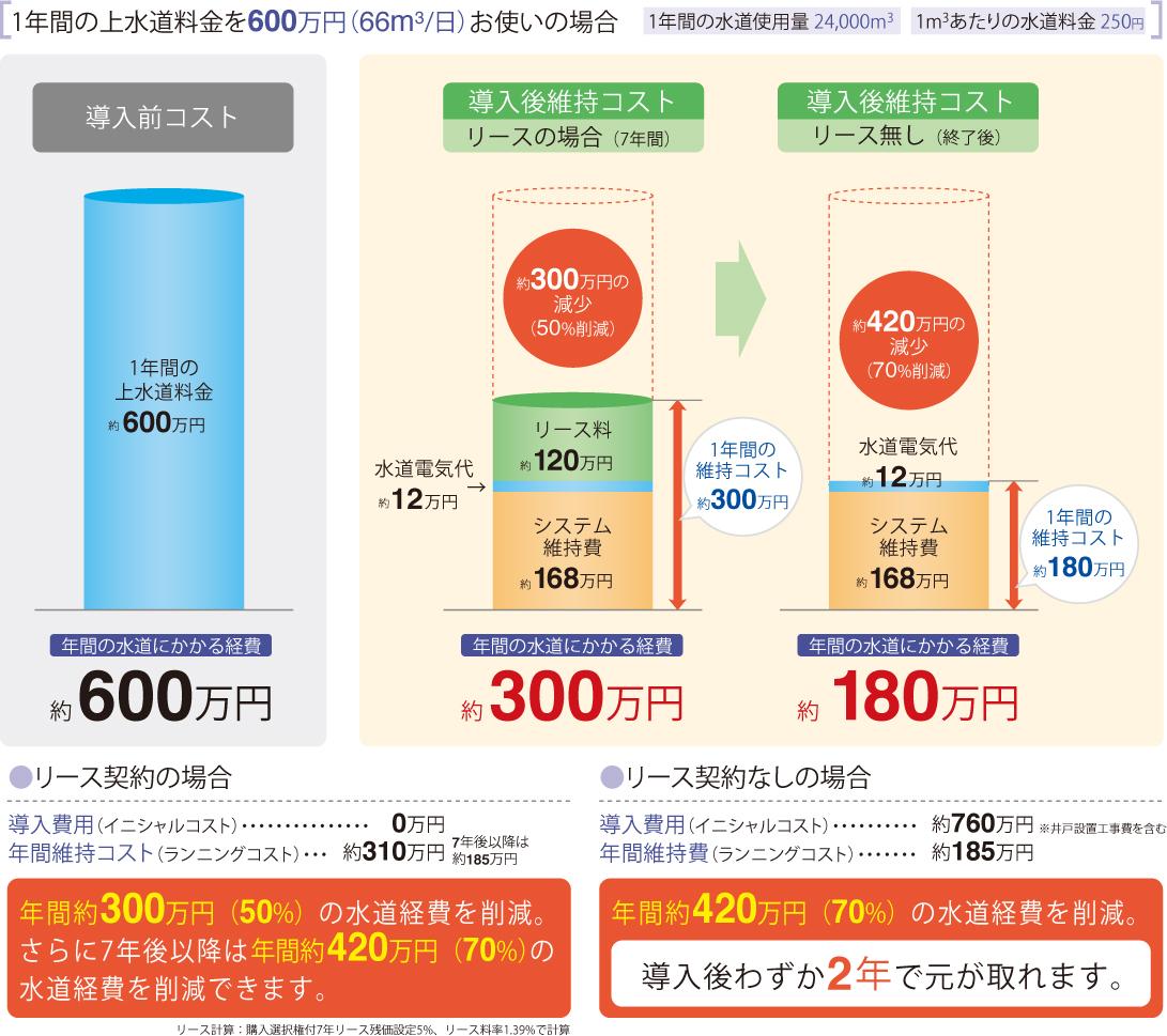 上水道料金の削減例イメージ
